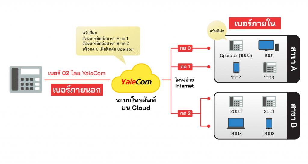 ระบบโทรศัพท์สำนักงาน ระบบ call center หน้าหลัก diagram yalecom 01 1024x546